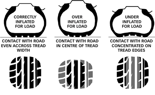 Tyre Pressures Guide